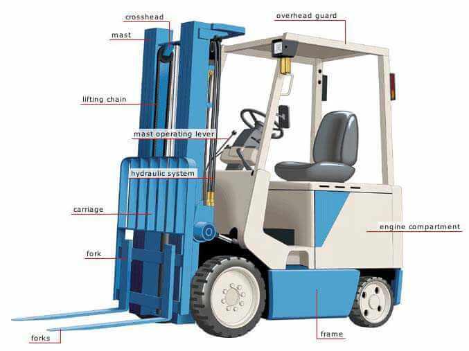 Forklift Nedir, Nasıl Çalışır, Hangi Alanlarda Kullanılır?